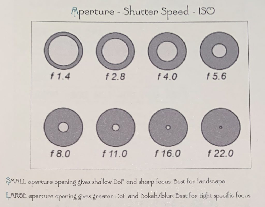 The 8 Aperture F-stops on your camera